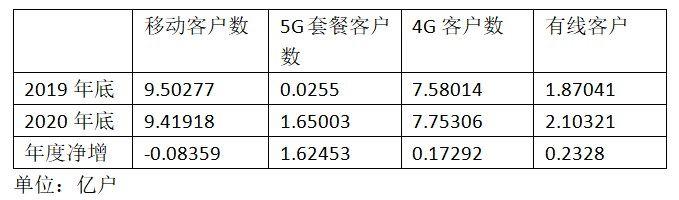 中国移动5G套餐客户达到1.65 亿!