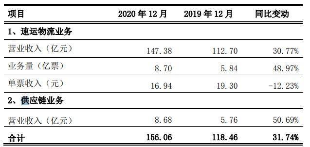 顺丰控股:2020年12月速运物流业务营业收进为147.38亿元